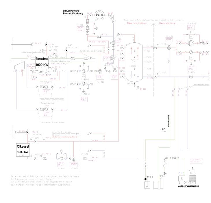 Bioenergie & Industrietechnik Ing. Robert Donner